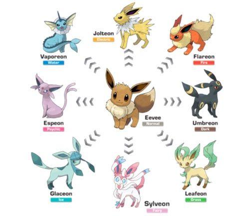 Todas las evoluciones de eevee